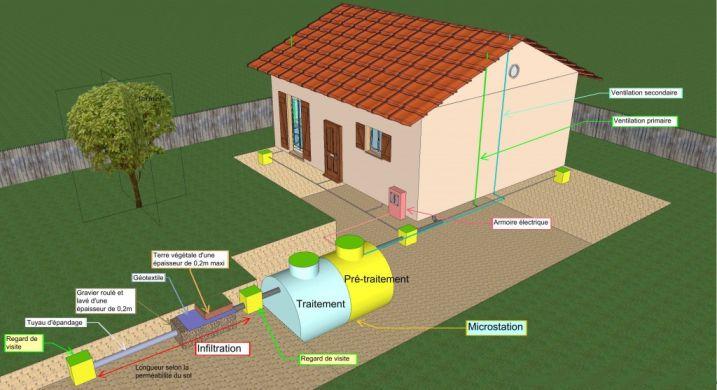 Une maison cologique sans se ruiner economiser la maison for Prix micro station epuration individuelle